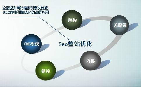 网站seo推广怎么做-网络推广怎么优化