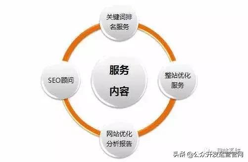 seo怎么优化一个关键词(关键词优化是怎么弄的)