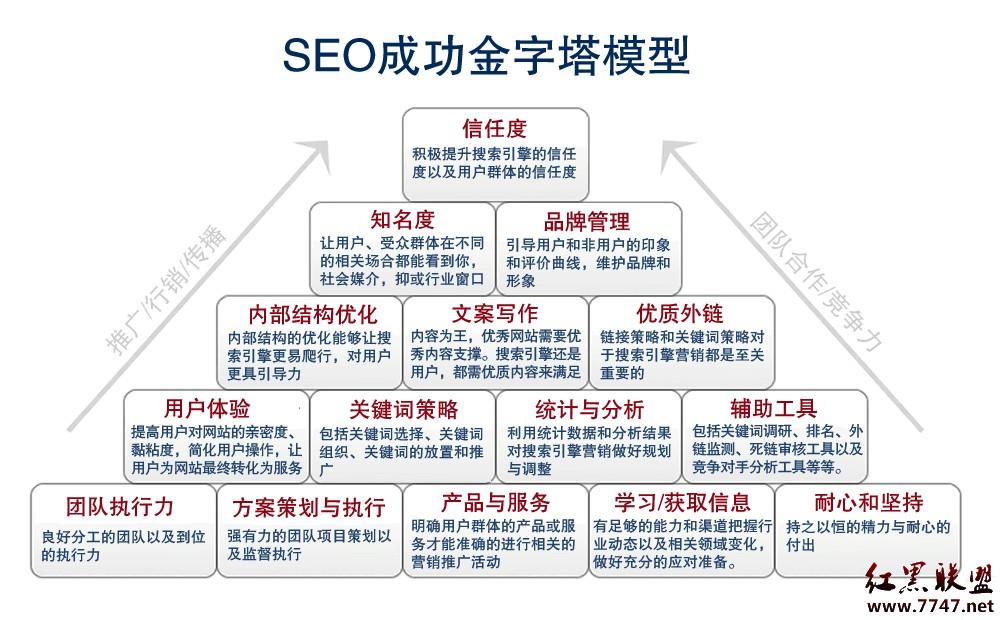 seo优化需要多少钱,seo优化报价表