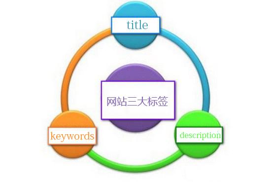 google seo 英文怎么写三大标签(seo的三大标签)