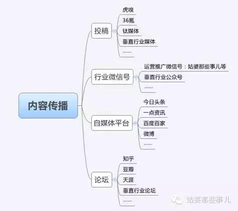 微信公众号大全二维码推广(18个常用渠道分享)