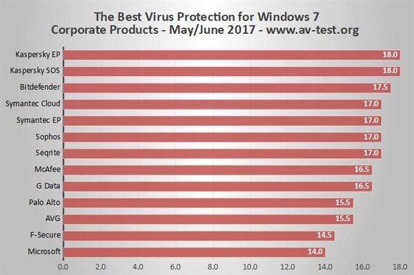 win8用什么杀毒软件好(全球杀毒软件排名)