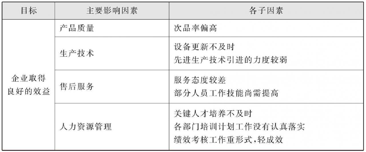 kpi指标是指什么(KPI关键绩效指标考核法详解)