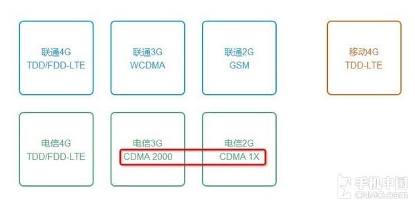 wcdma与cdma的区别(CDMA的那些冷知识)