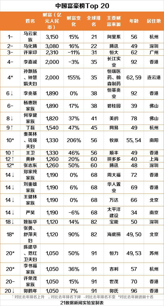 马云世界排第几名(附全榜单)