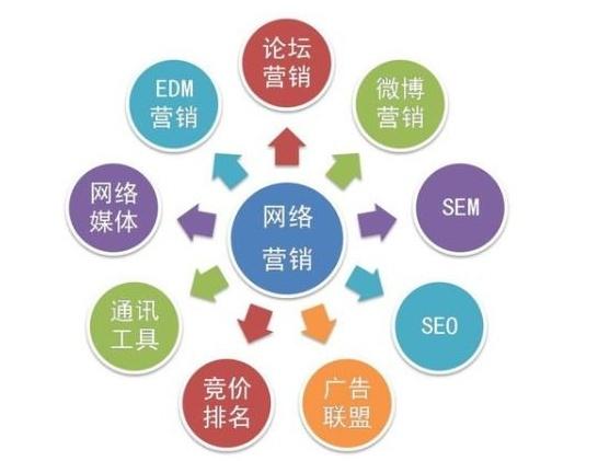 怎么做网络营销推广?