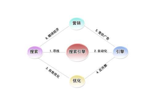 如何学习网络营销(掌握这六个核心点事半功倍)