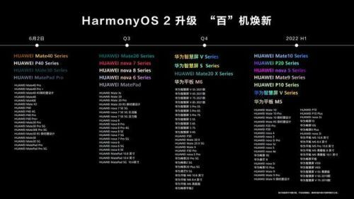 华为将推出鸿蒙系统手机(HarmonyOS升级机型名单)
