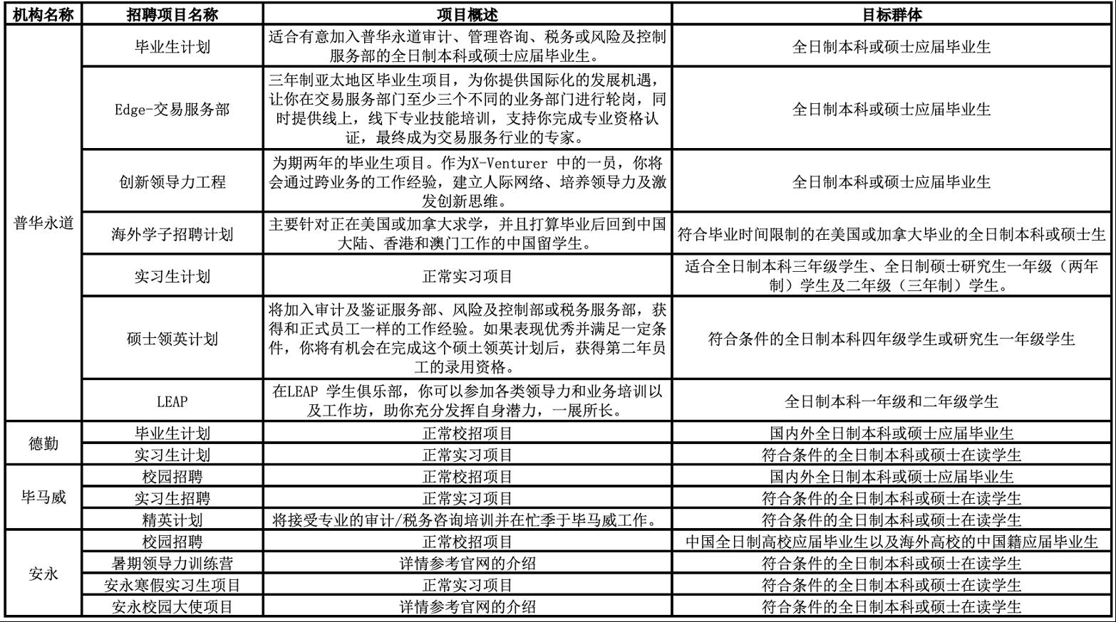 四大会计师事务所招聘条件(必知的四大会计师事务所知识)