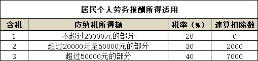 劳务个人所得税税率(2021年劳务费个人所得税税率表)