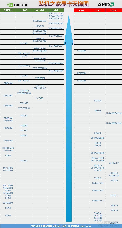 显卡性能天梯图(cpu性能天梯图笔记本)
