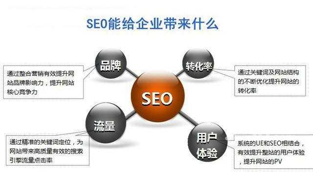 网站结构优化