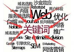 关键词排名好并不代表你的网站推广做的好