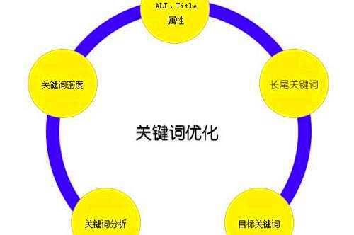 《陕西SEO》讲解会从事百度快排黑帽seo的四种人