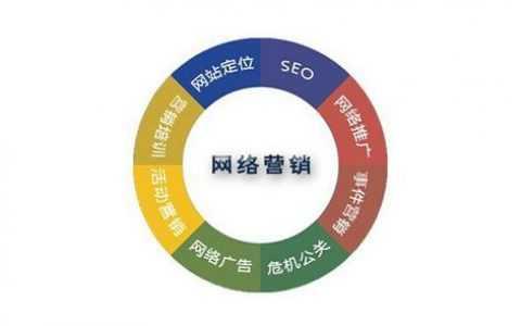 企业选择SEO外包时应该了解的5个问题!