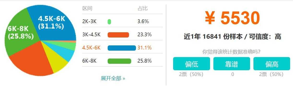 重庆SEO工资收入标准