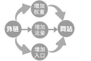 网站外链作弊形式分析【内附技巧