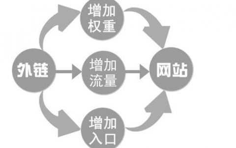 太原SEO:网站如何交换友情链接才算优质?