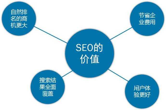 企业必看:网站SEO优化技巧总结