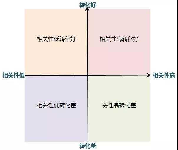 SEM分类法