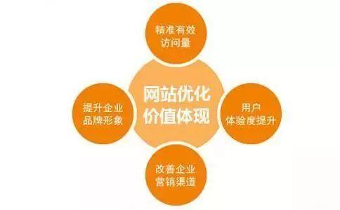 网站优化SEO需要全网协同!