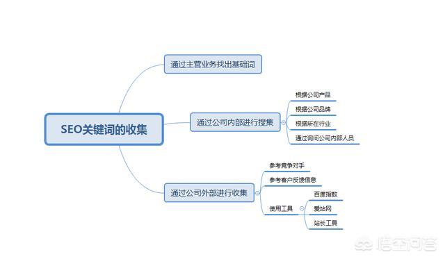 「霸屏技术」全网推广软件佳好乐云seo