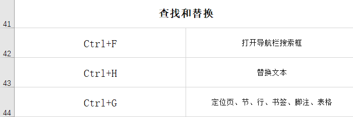 word格式刷快捷键ctrl加什么(word的26个快捷键字母操作)