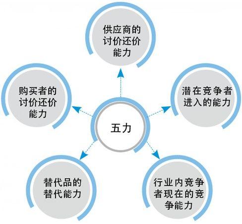 市场营销分析工具有哪些(实用性最好的战略分析工具)