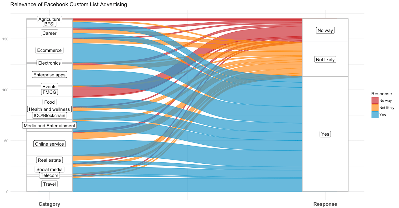 可视化数据库工具有哪些(分享这11个数据可视化工具)