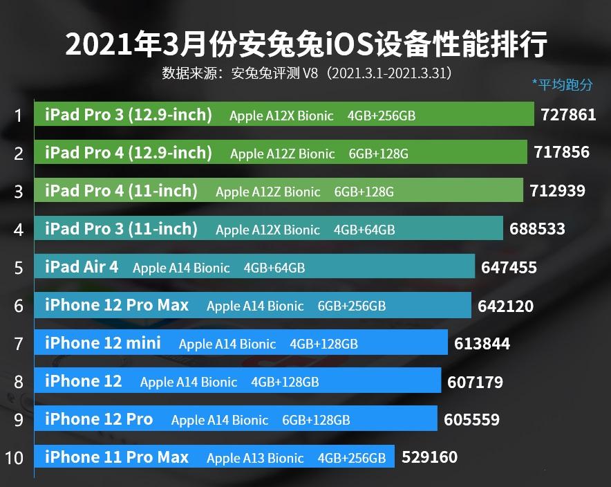 手机处理器那个最好(观文一览手机CPU最新天梯图)