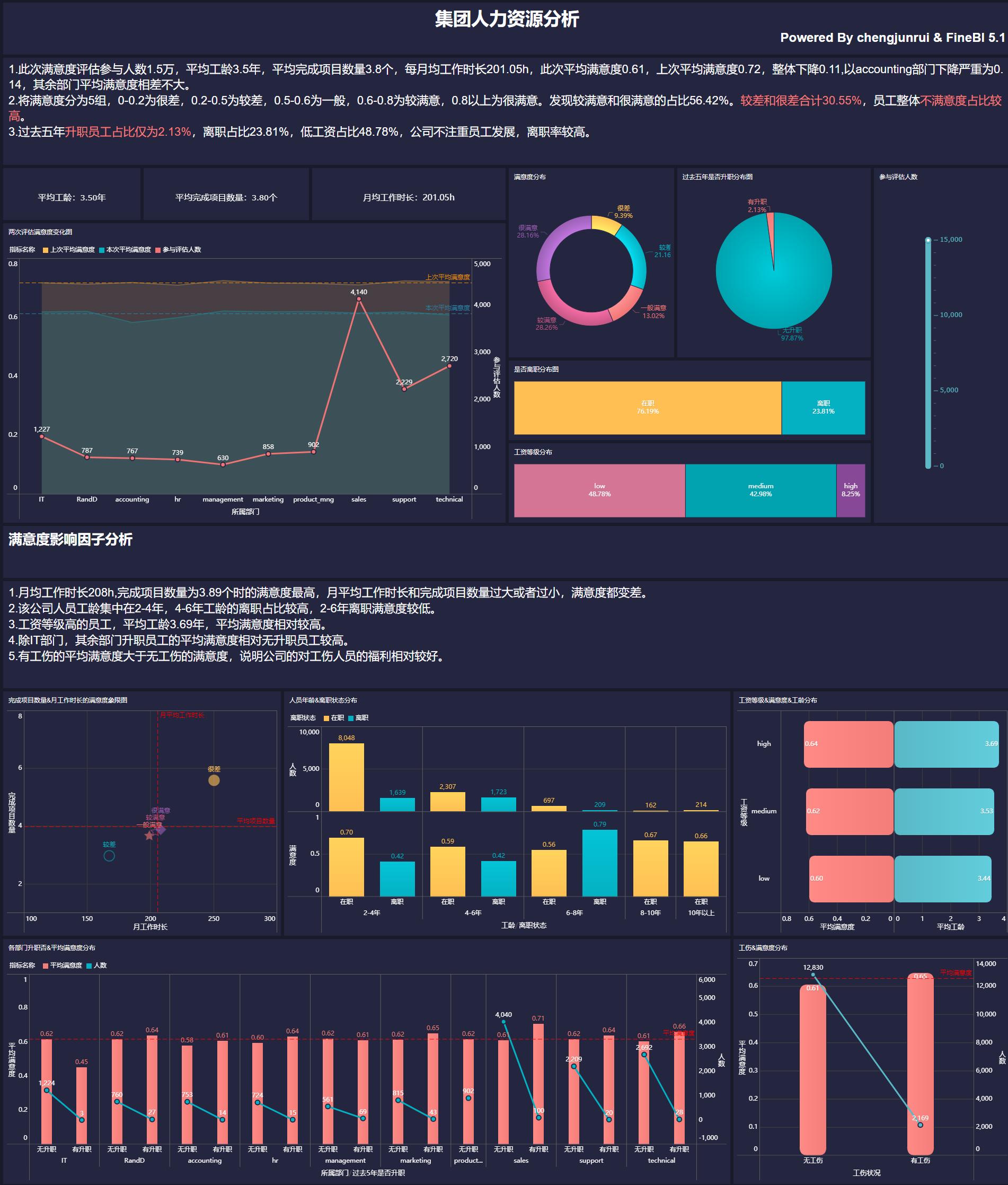 数据分析报告格式范文(分享人力资源数据分析模板)