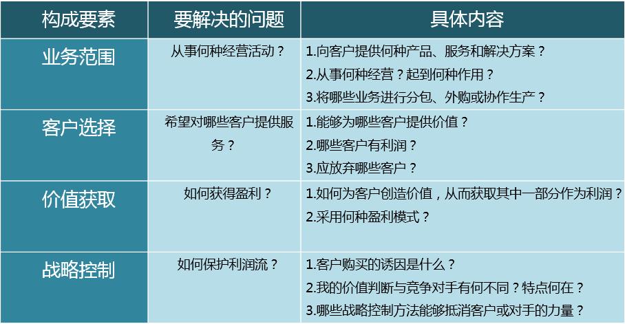 互联网盈利模式包括哪些模式(见效最好的5种盈利模式)