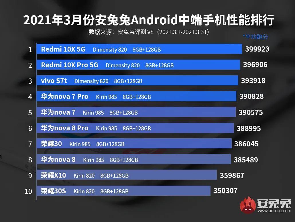 2021年手机跑分排行榜前十名(热销榜前十款手机品牌)
