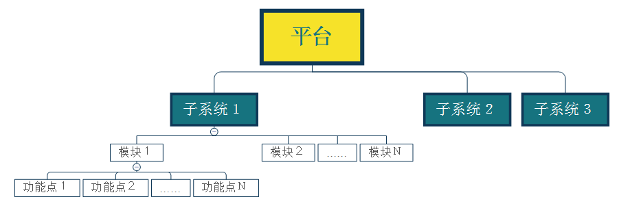 系统需求文档怎么写(4点写好需求分析文档)
