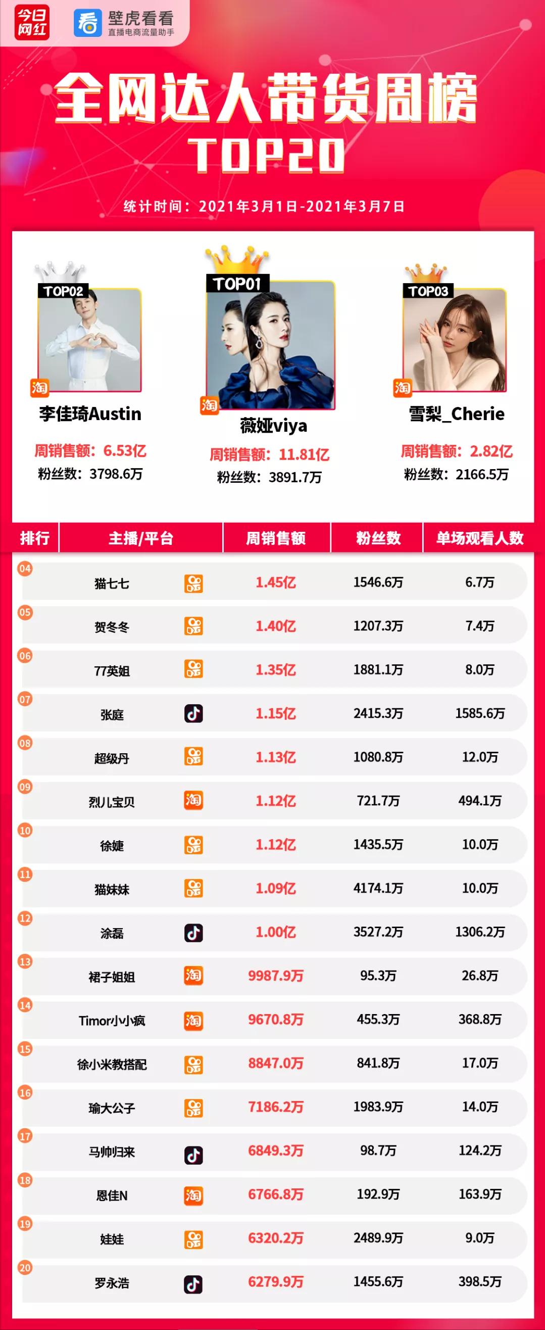 2021年带货网红排名前十(直播带货销量最高的十个网红)