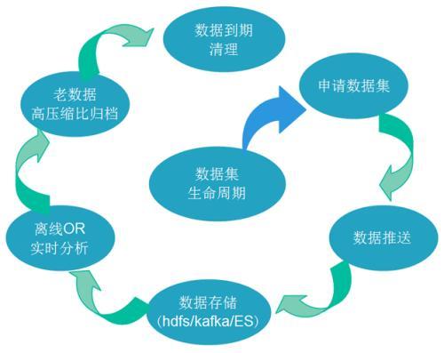 数据分析的步骤包括哪些(必须具备的6大组成部分)