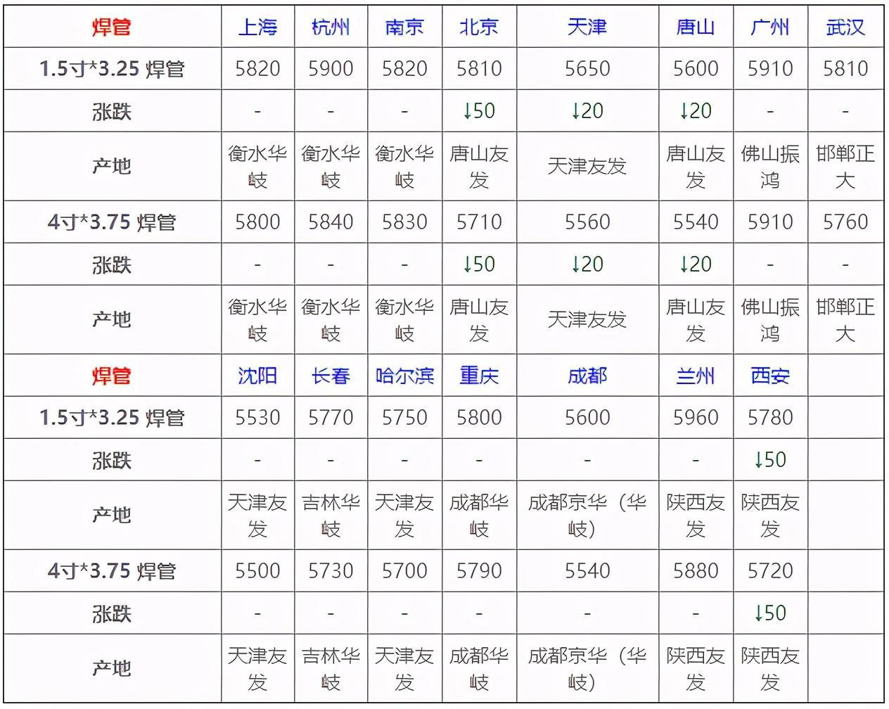 钢之家各地市场钢材报价(官方公布各品种钢材最新行情)