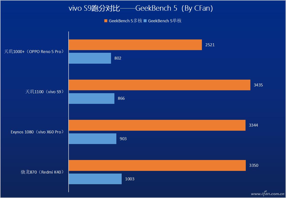 高通骁龙和联发科对比优势(最新骁龙处理器排名)