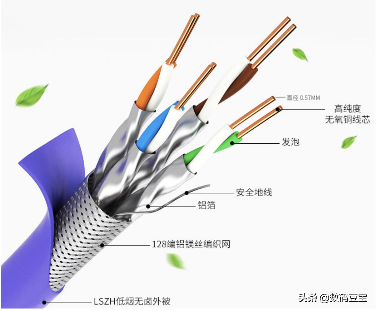 cat5e网线支持千兆么网线区别(5类6类7类网线对比)