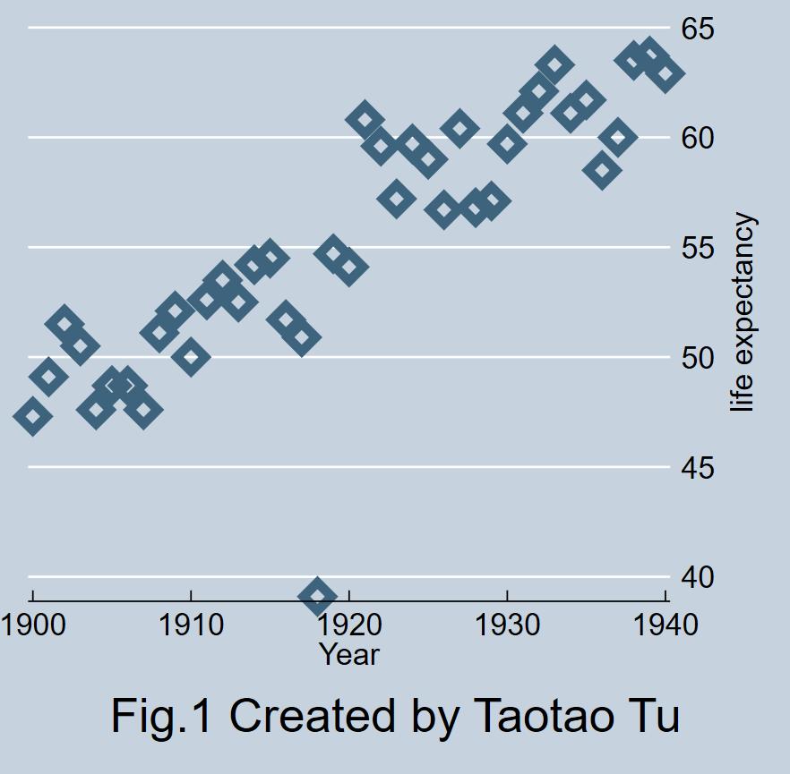 点位图用什么软件制作(推荐这款STATA统计分析软件)
