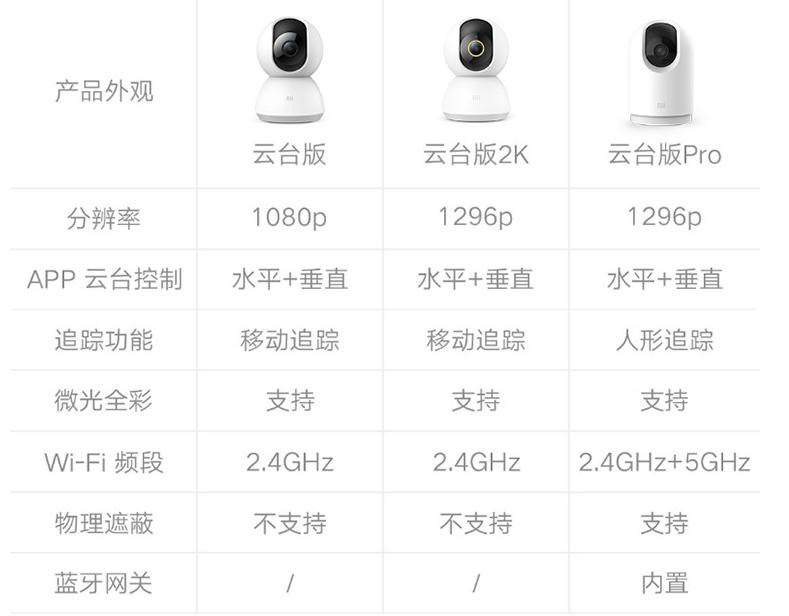 小米摄像机云台版怎么连接(小米摄像机使用及测评)