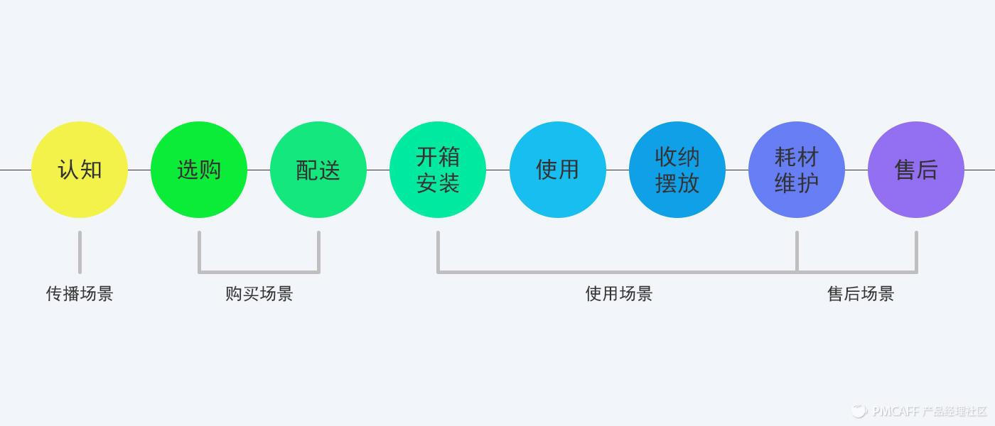 产品需求池管理工具(自己创建需求池管理模板分享)