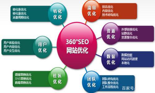 网站SEO优化发布外链需要注意哪些?